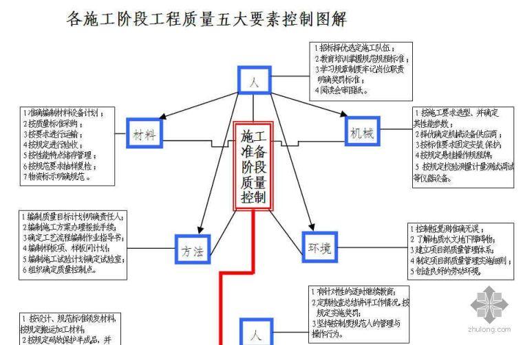 各施工阶段工程质量控制图解(五大要素)