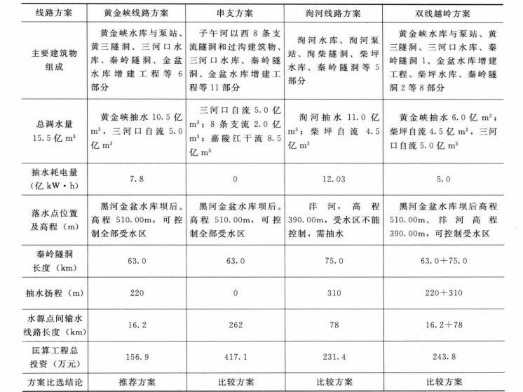 水工混凝土建筑物检测与修补加固技术_1