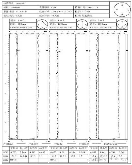 四种常用基桩完整性检测方法对比分析,超赞_4