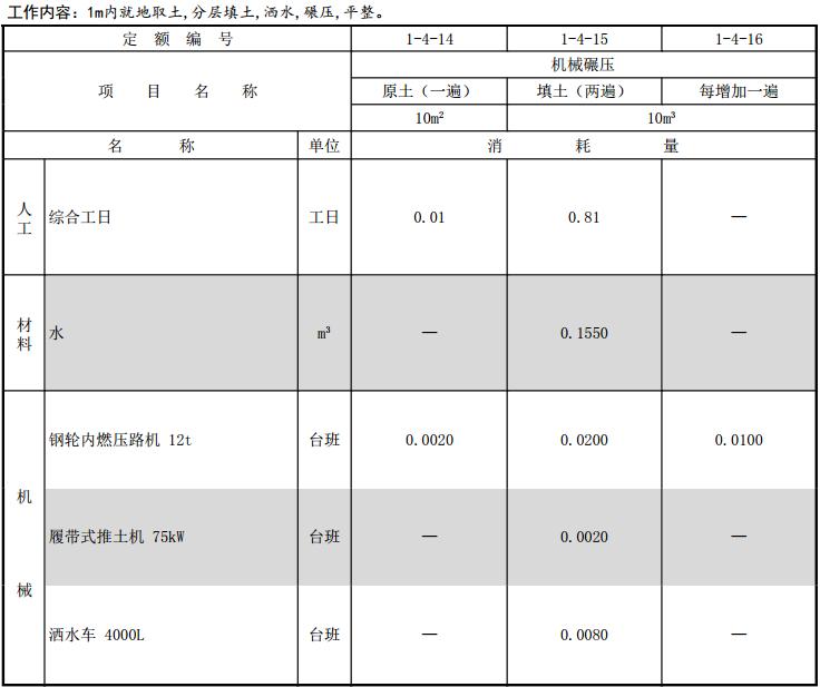 最新2016版山东省建筑工程消耗量定额上册