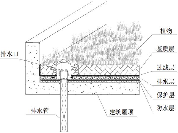 西咸新区海绵城市低影响开发技术标准图集(试行)
