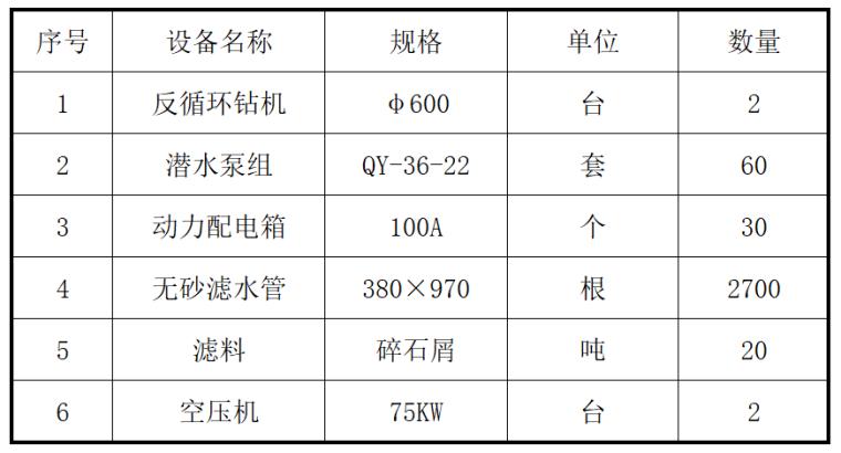 [北京]东北部北延道路工程三标段施工组织设计(161页)_5