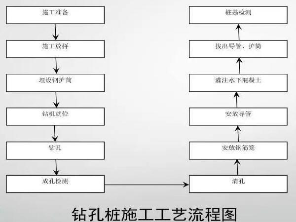 桥梁工程下部结构标准化施工过程