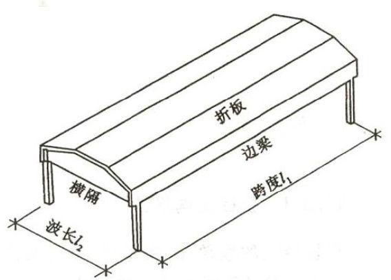 对于大跨结构除了网格结构你还有一个选择—折板_5