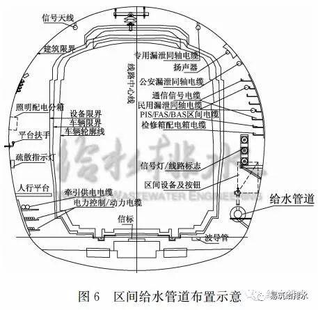 市政给排水条件困难,地铁设计怎样做?_7