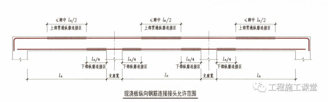 结合16G101、18G901图集,详解钢筋施工的常见问题点!_26