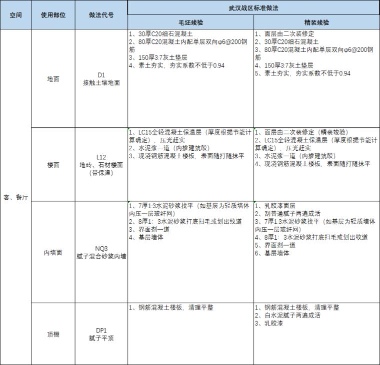 房地产前二十强企业建筑构造做法标准版(2019)