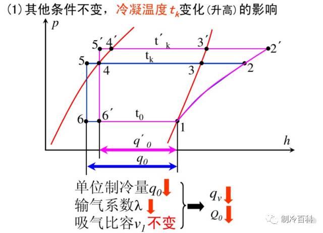 干货┃制冷原理工况与热力计算_23