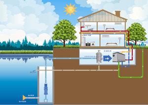 供热空调利用水源热泵技术的条件