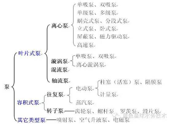 水泵的分类