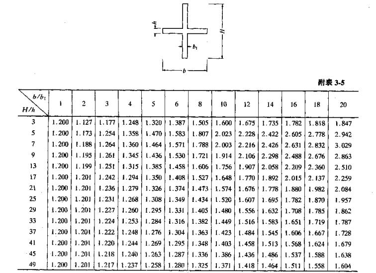 建筑结构静力计算手册(第二版)_9