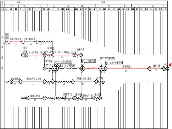 桥梁施工组织设计(共152页,含梁体运输方案)