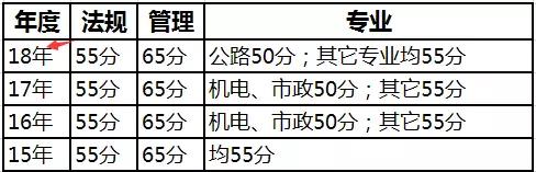 最新2018年二建可以查分的省份统计