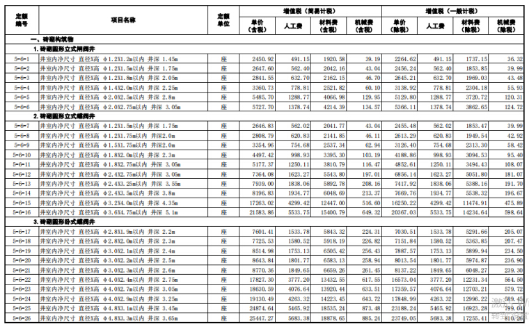 【山东】省市政工程价目表(2018年3月勘误)_3