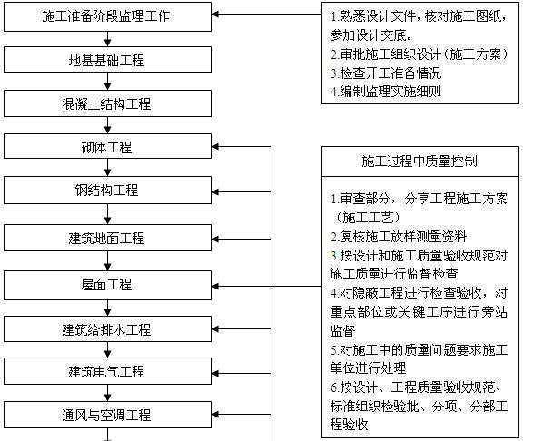 铁路房屋建筑工程监理工作标准化(130页)
