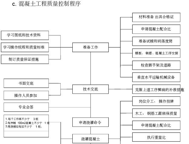 [山西]演艺中心改造工程项目管理实施规划(附多图)_3