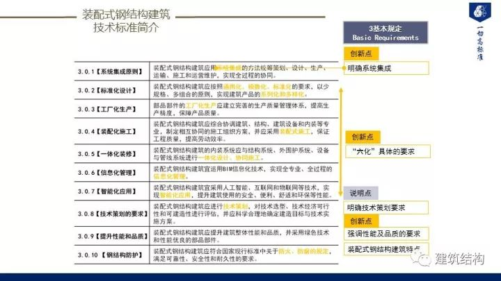 装配式建筑发展情况及技术标准介绍_100