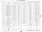 【成都】京东亚洲一号东莞麻涌物流园项目施组(共349页)