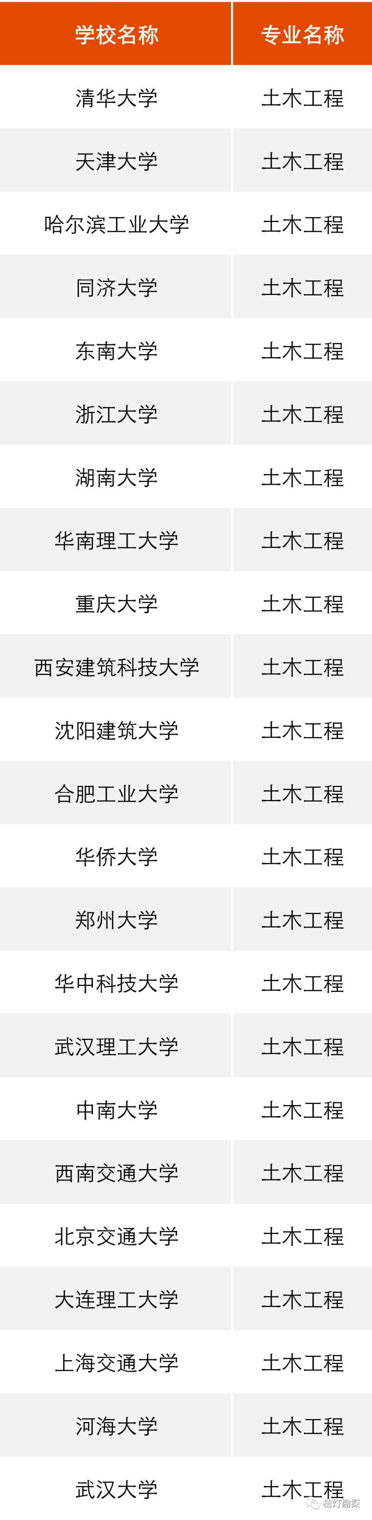 """教育部公布293个地学类工科专业进入全球""""第一方阵""""!_13"""