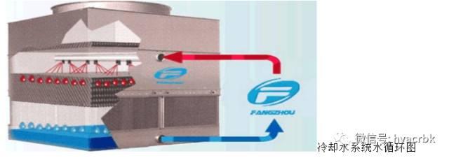 中央空调末端设备分类与应用_24