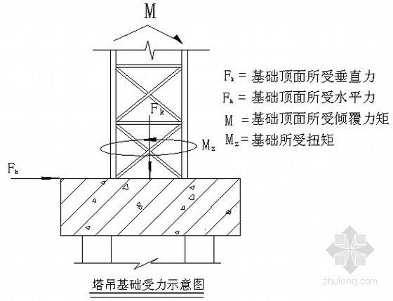 住宅工程塔吊基础施工方案(计算书)