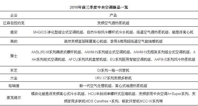 "VRV中央空调系统施工资料资料下载-回望前三季中央空调又添了新""网红"""