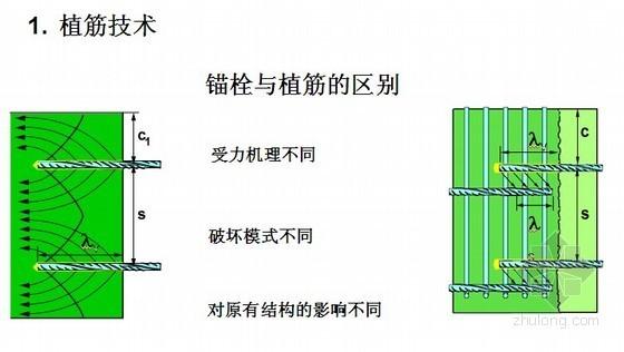 植筋理论和混凝土加固规范解读(附植筋锚固深度计算表)