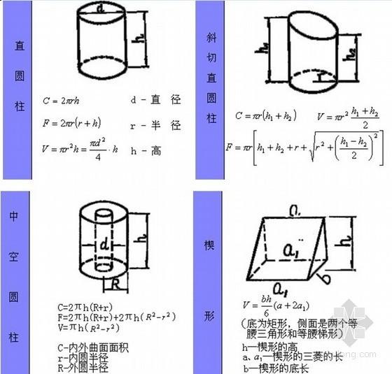 工程造价基础知识大全汇编(图文)