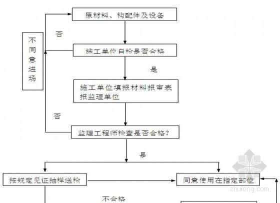 [福建]某天燃气储存利用工程监理规划(流程图丰富 质控详细)