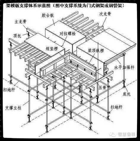 看了歪果仁支模施工做法才知道我们的木工支模才是真正的技术!