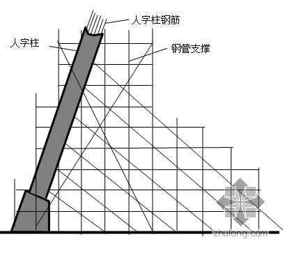 某电厂冷却塔人字柱工程施工方案(附计算书)