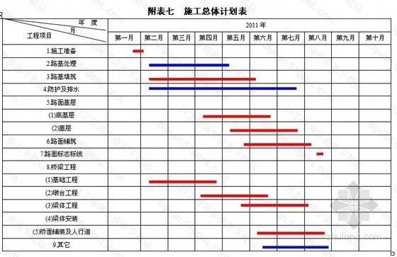 [山东]市政道路工程施工组织设计(2011年)