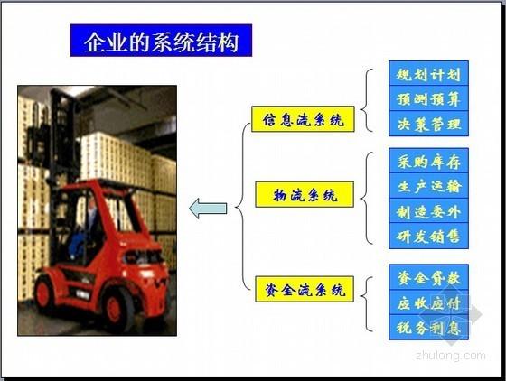 房地产企业经营管理沙盘模拟精讲(45页)