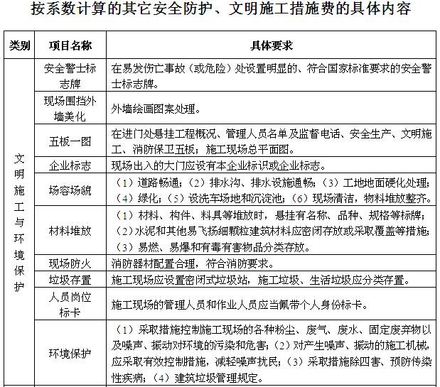 知名房地产公司项目部操作手册(217页,图表丰富)_1