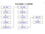 建筑工程施工流程图(最全面,共191页,内容丰富)