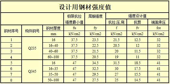 钢结构计算表格-H型钢梁连接节点计算_11