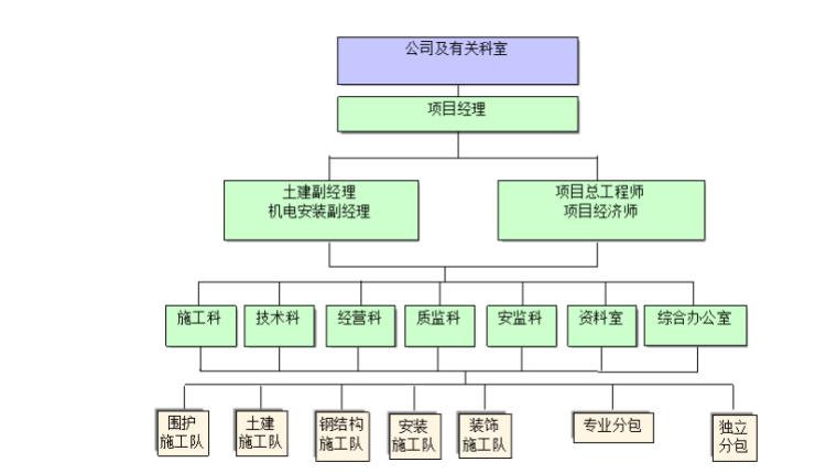 框架钢结构小学改扩建工程施工组织设计(共118页)