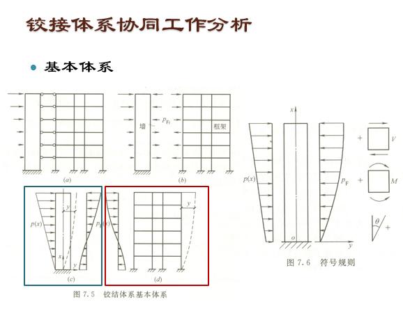 框架—剪力墙结构设计