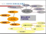 工程项目采购与合同管理讲解