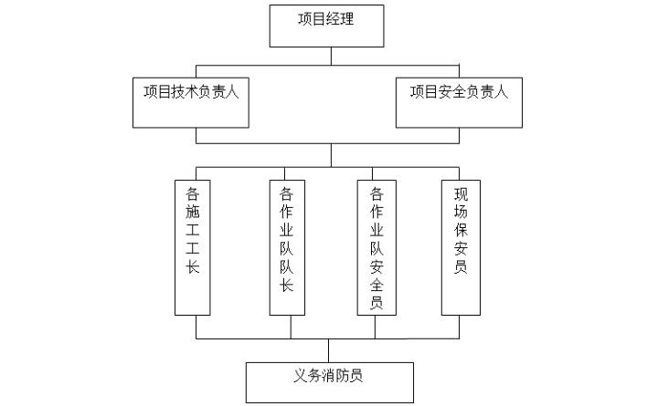 [桂林市]棚户区改造项目工地现场消防方案