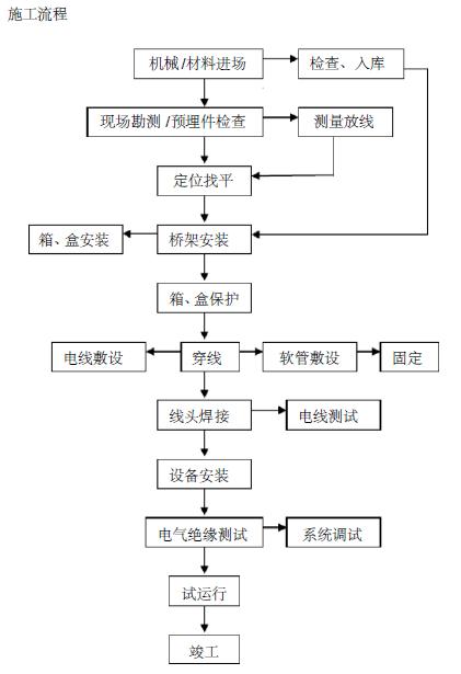 绥棱县温州商厦消防工程施工组织设计34页