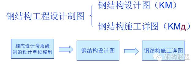 钢结构施工详图制图规定