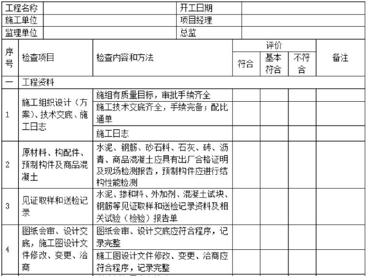 市政工程实体质量检查表