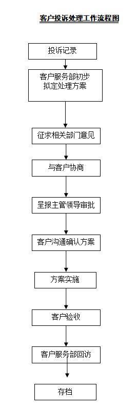 客户投诉处理工作流程图