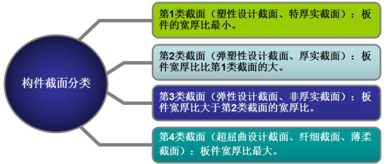 钢结构基本原理中课件_3