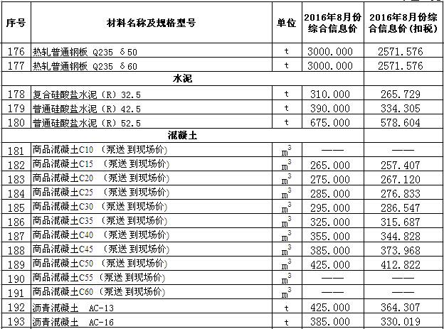 [新疆]库尔勒地区2016年8月建设工程信息价(500余种)
