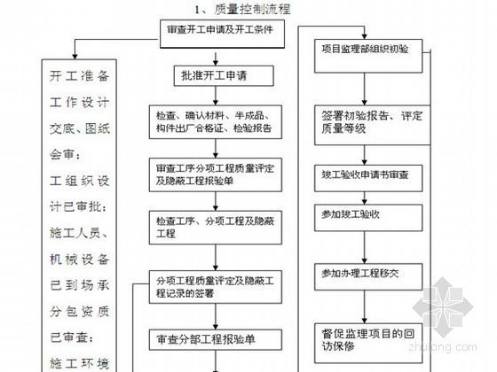 高层办公楼电气工程监理实施细则(强弱电)