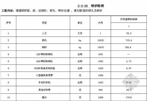贵州省公路工程预算补充定额——钢桥面铺装预算定额([2011]70号)