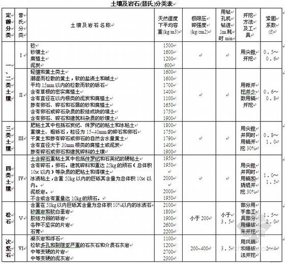 2008版辽宁省建筑工程计价定额说明及计算规则