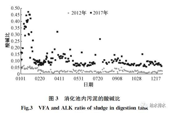 运行数据:污泥热水解厌氧消化与常规厌氧消化的比较_4